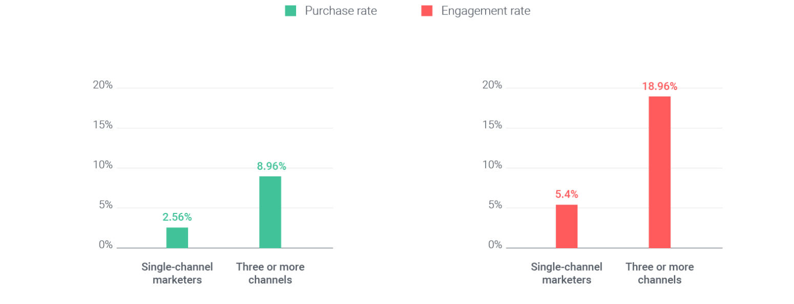Opium Works OMNICHANNEL MARKETING; THE ULTIMATE USER EXPERIENCE